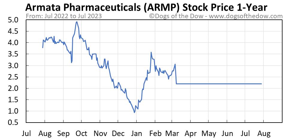 ARMP 1-year stock price chart