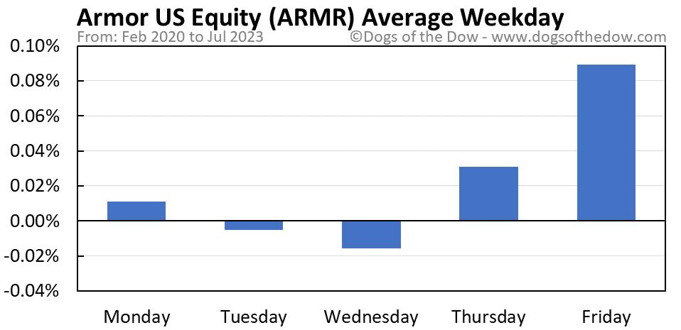 ARMR average weekday chart