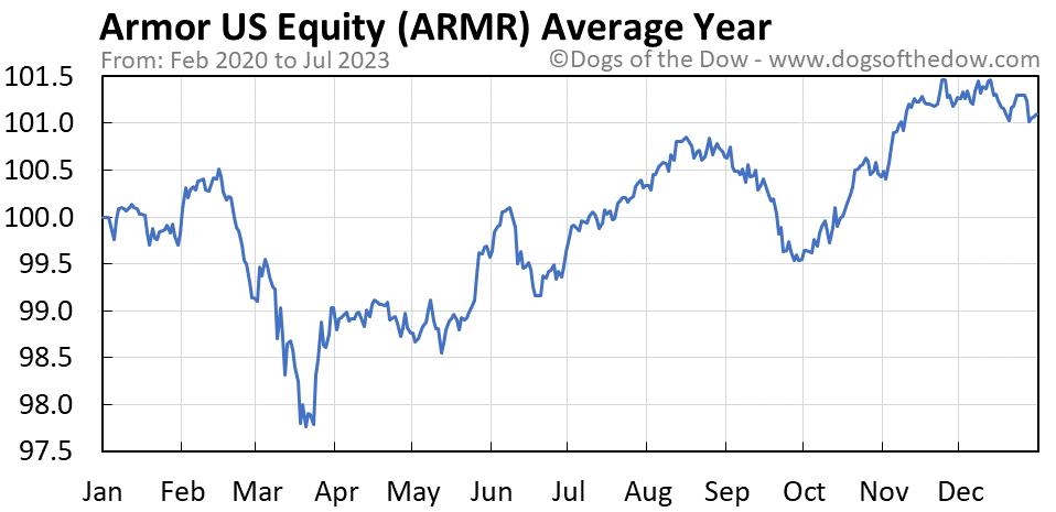 ARMR average year chart