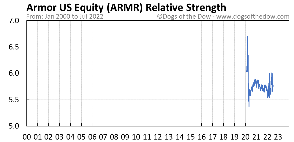 ARMR relative strength chart