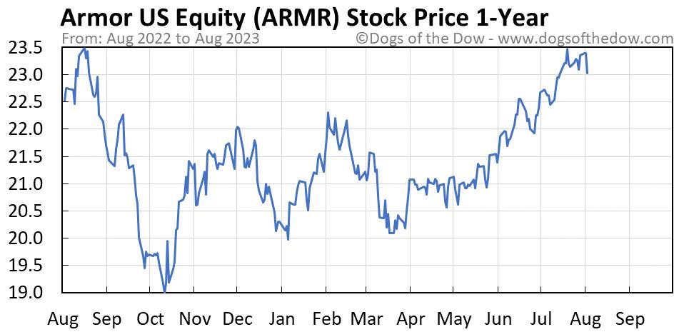 ARMR 1-year stock price chart