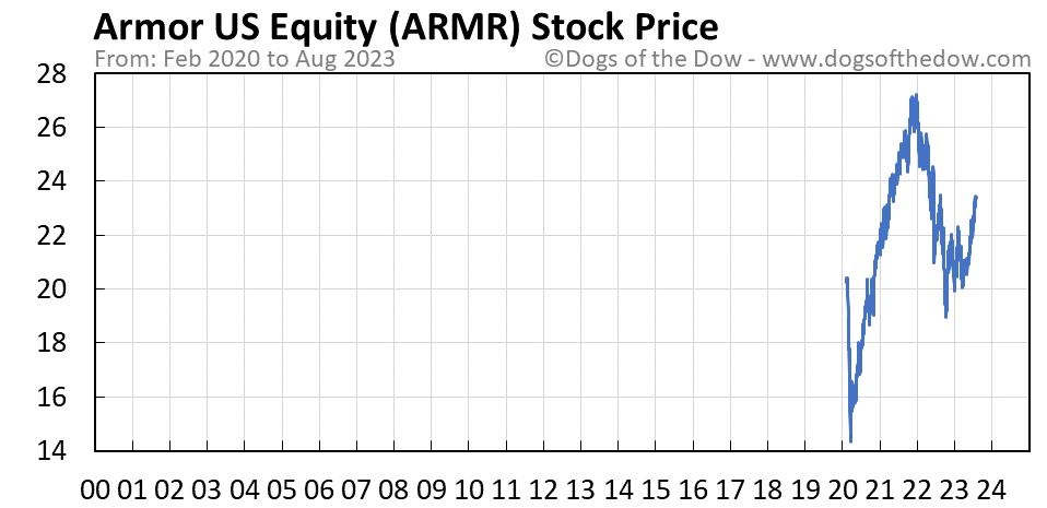 ARMR stock price chart