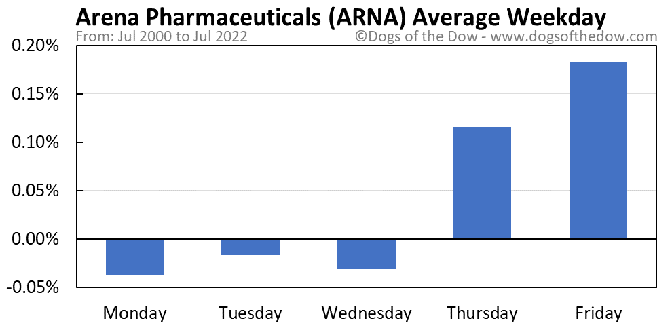 ARNA average weekday chart