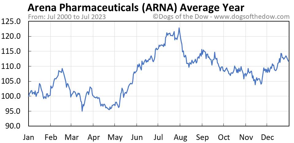 ARNA average year chart