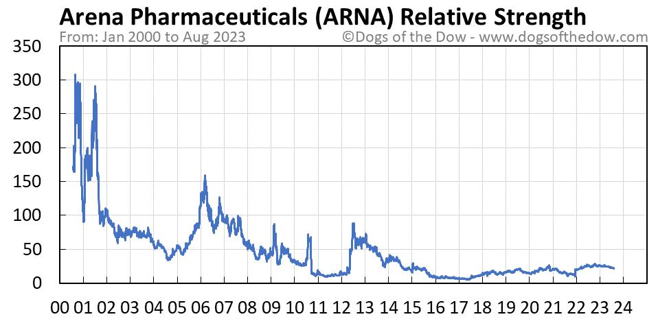ARNA relative strength chart