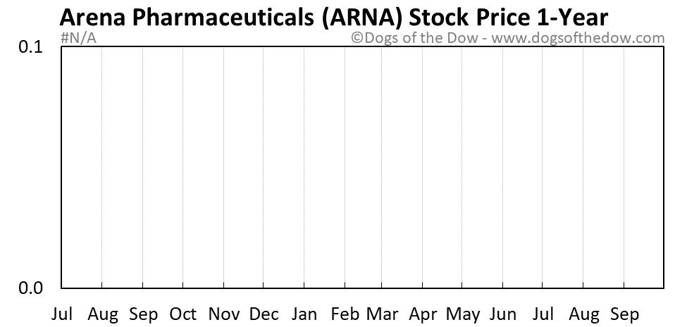 ARNA 1-year stock price chart