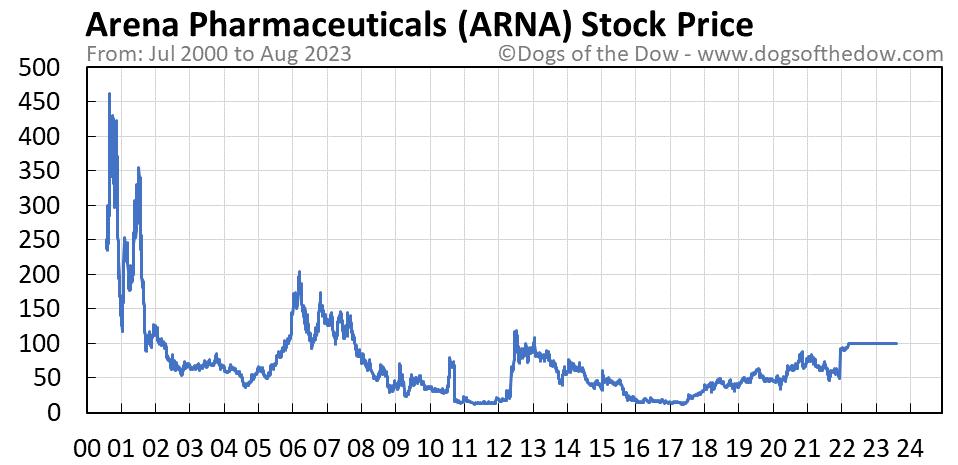 ARNA stock price chart