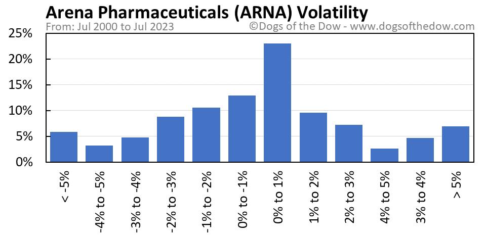 ARNA volatility chart