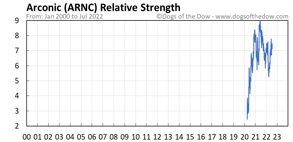 ARNC relative strength chart