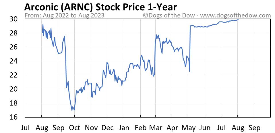 ARNC 1-year stock price chart