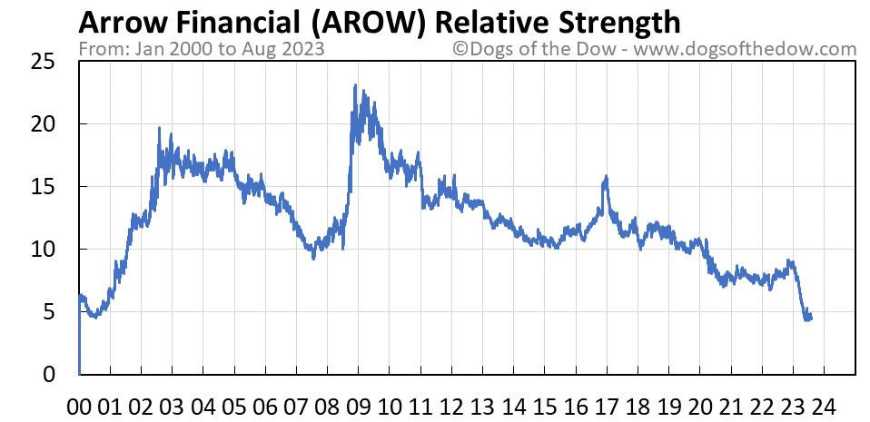 AROW relative strength chart