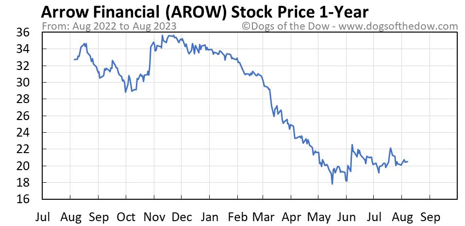 AROW 1-year stock price chart