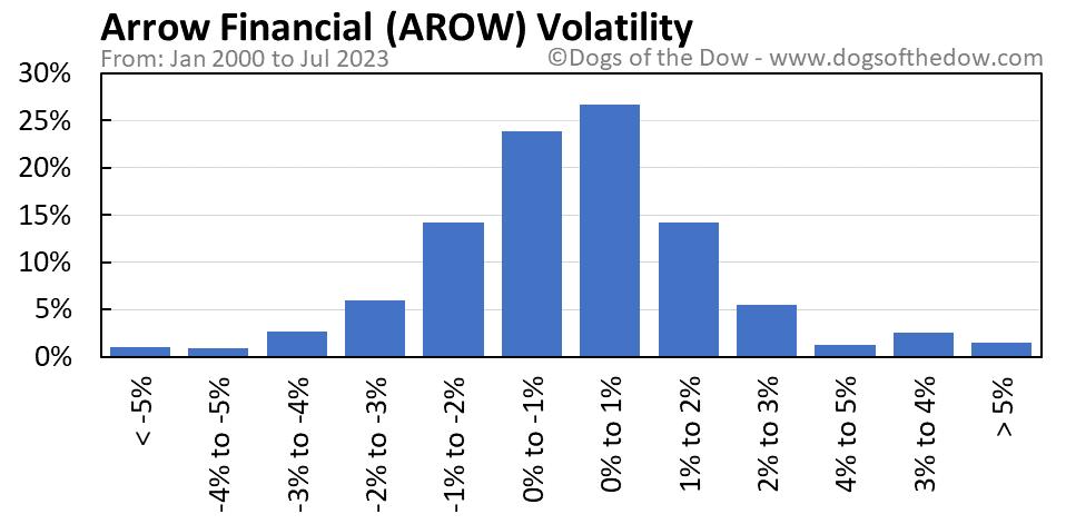 AROW volatility chart