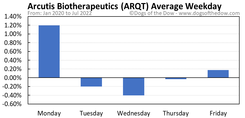 ARQT average weekday chart