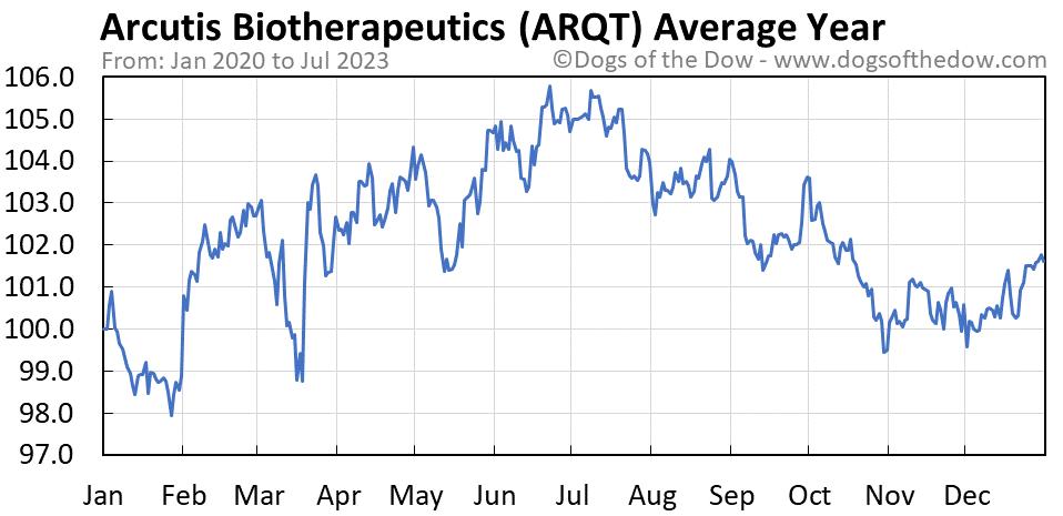 ARQT average year chart