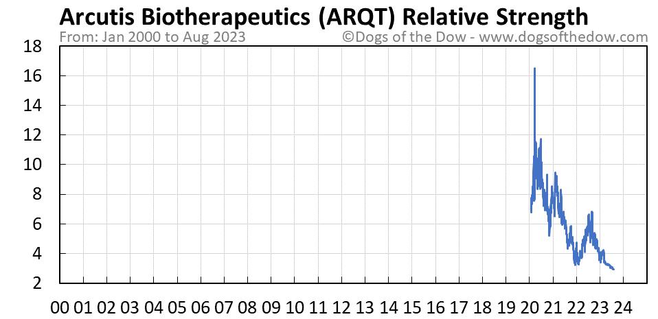 ARQT relative strength chart