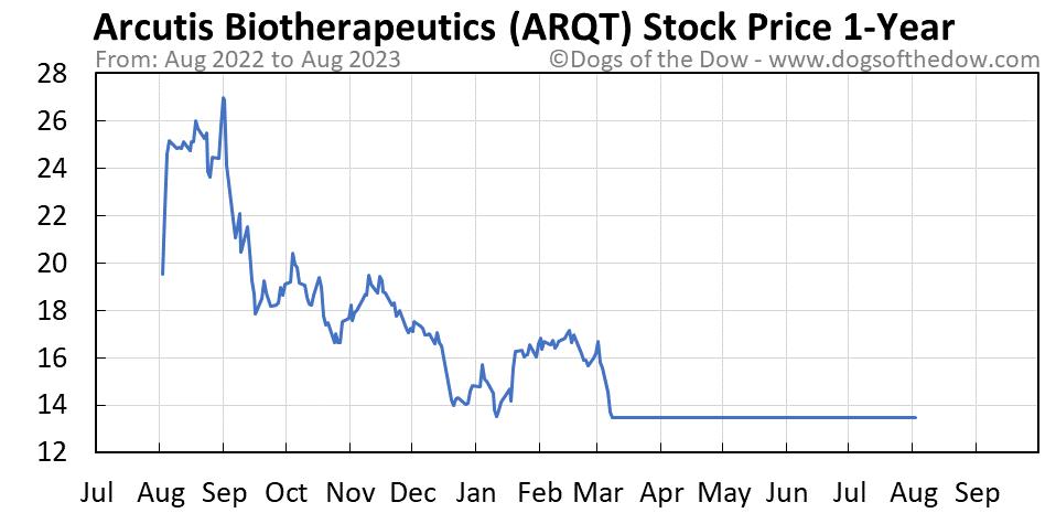 ARQT 1-year stock price chart