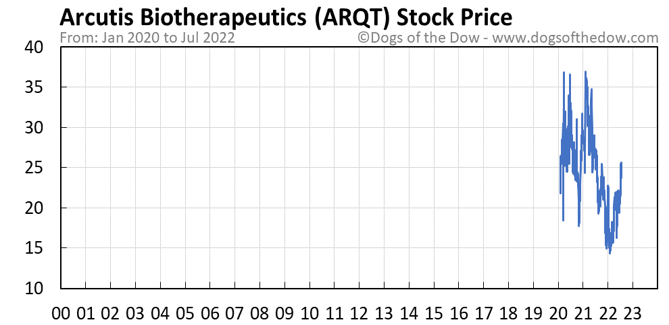 ARQT stock price chart
