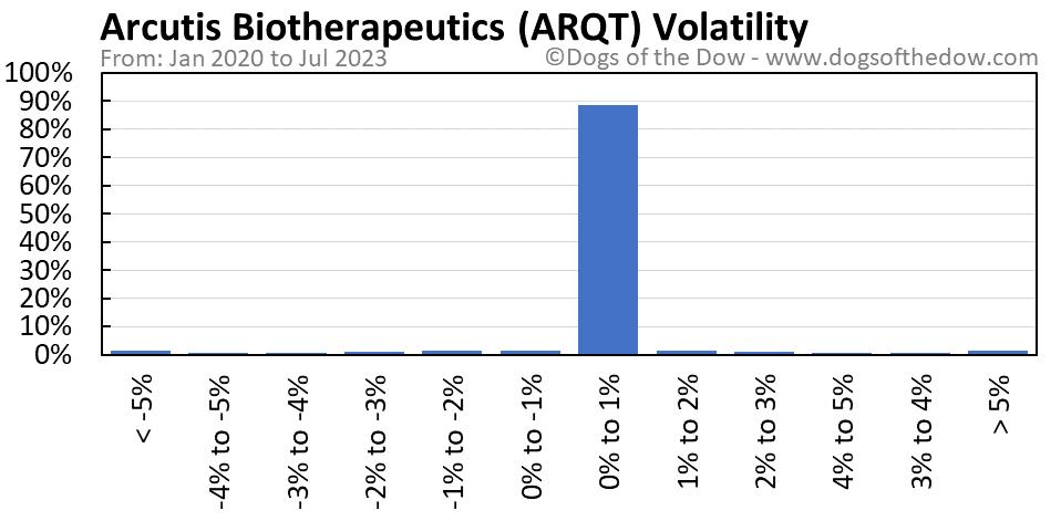 ARQT volatility chart