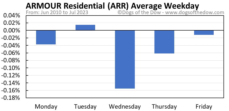 ARR average weekday chart