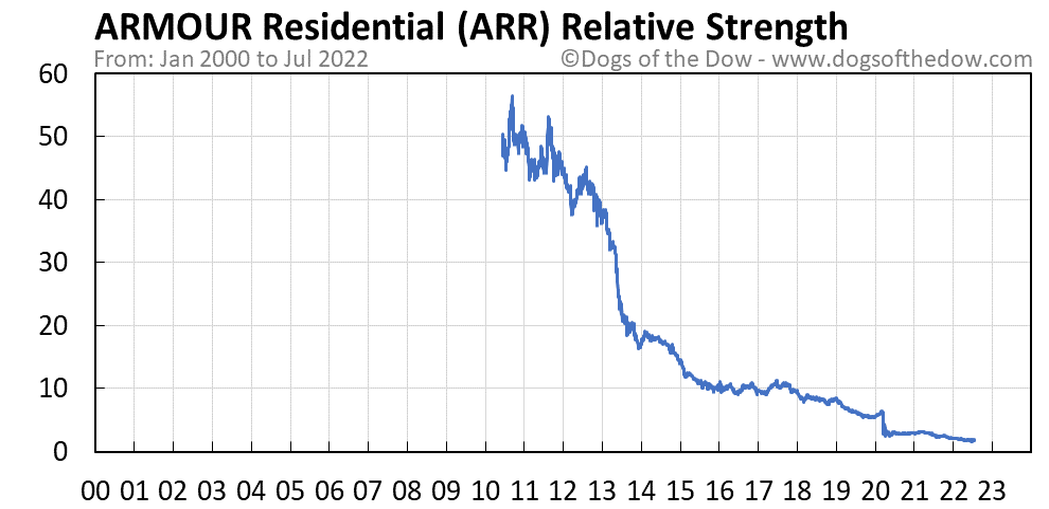 ARR relative strength chart