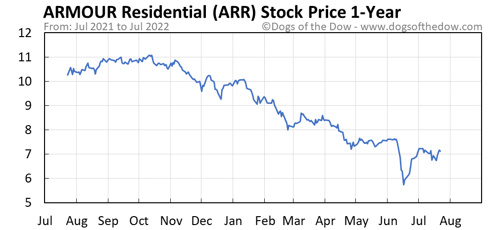 ARR 1-year stock price chart