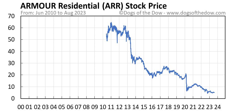 ARR stock price chart