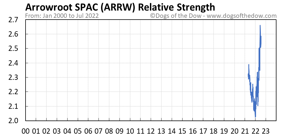 ARRW relative strength chart