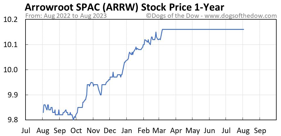 ARRW 1-year stock price chart