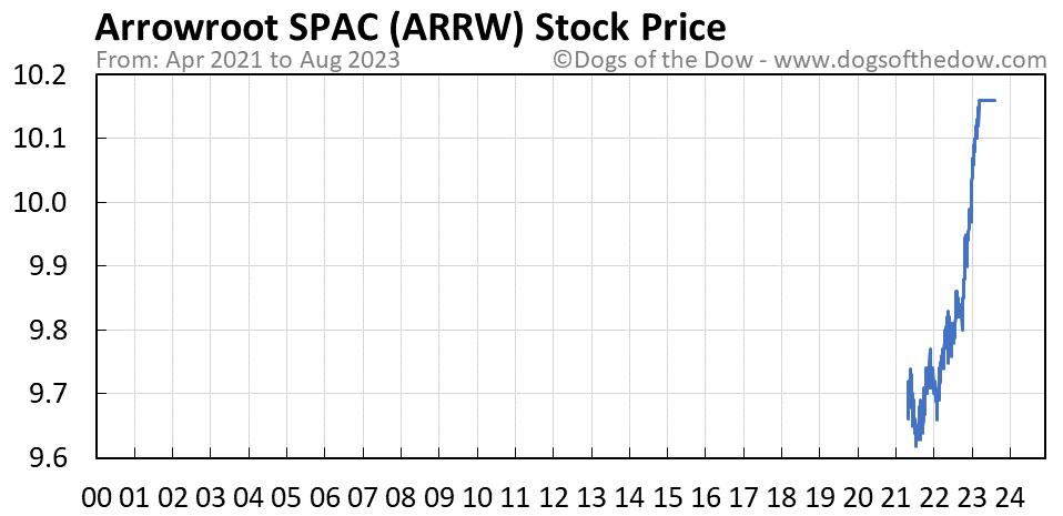 ARRW stock price chart