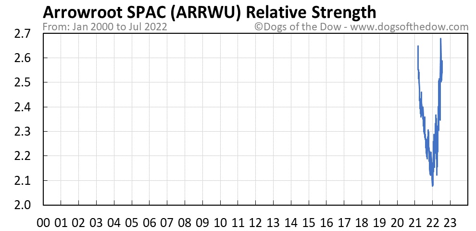 ARRWU relative strength chart