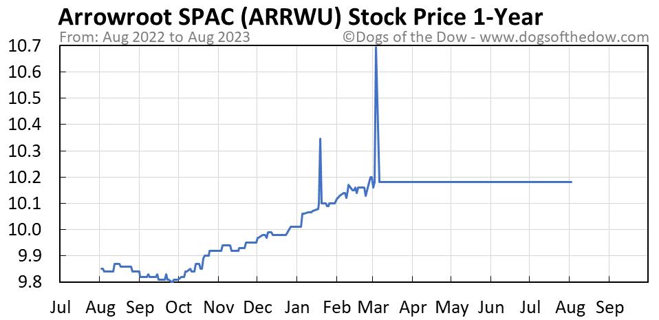 ARRWU 1-year stock price chart