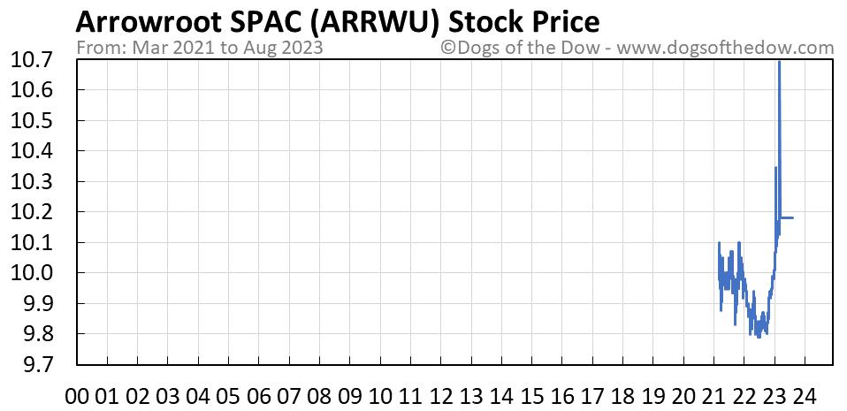 ARRWU stock price chart