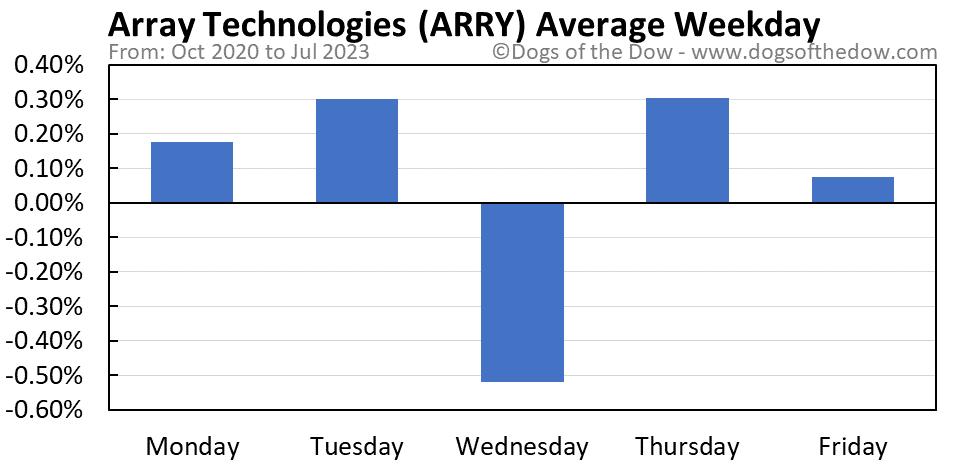ARRY average weekday chart