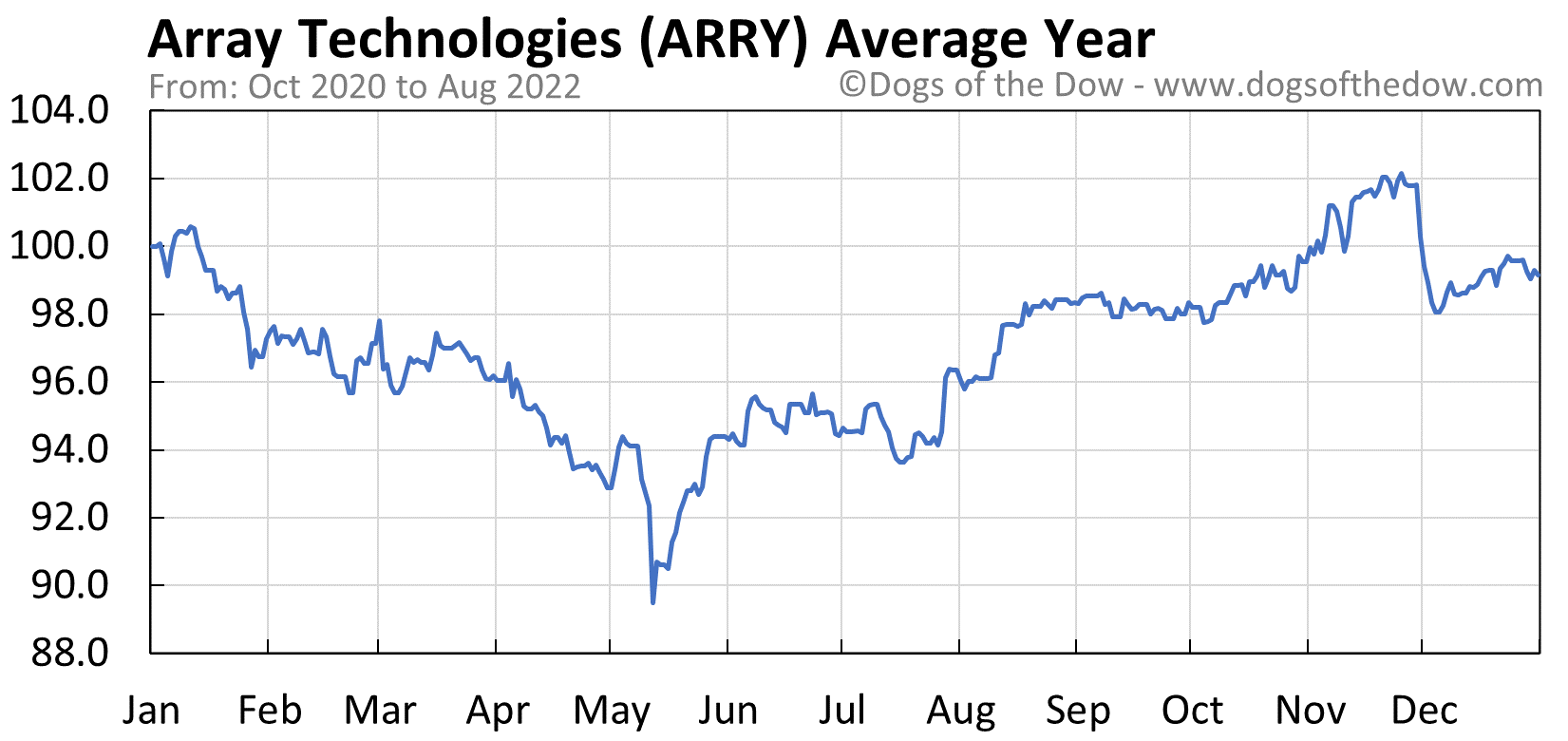 ARRY average year chart