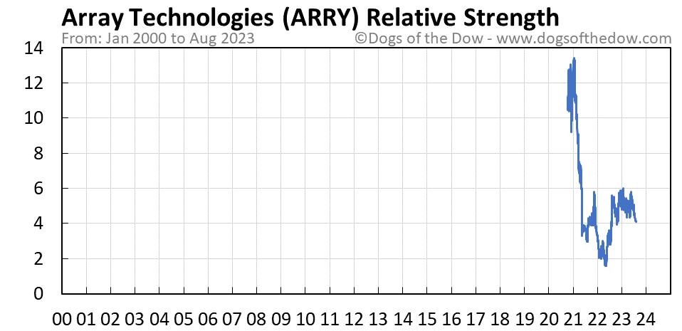 ARRY relative strength chart