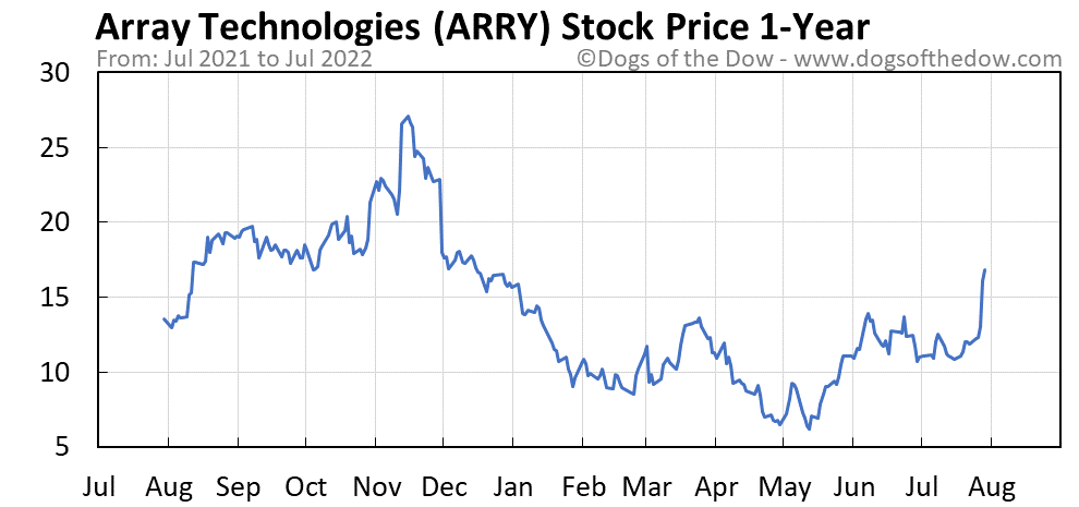 ARRY 1-year stock price chart