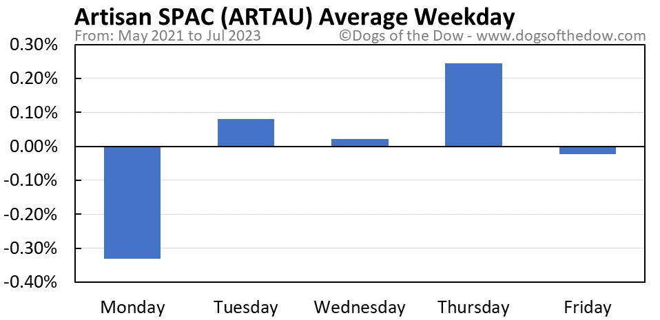 ARTAU average weekday chart