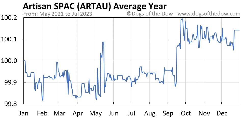 ARTAU average year chart