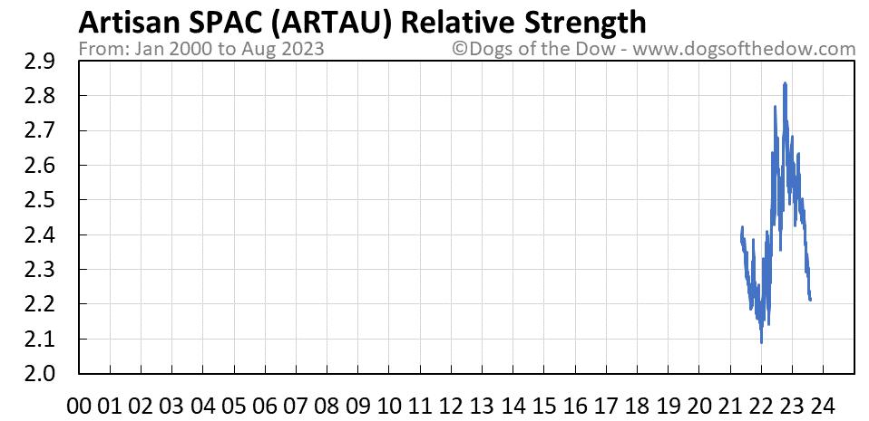 ARTAU relative strength chart