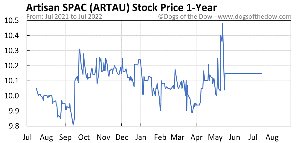 ARTAU 1-year stock price chart