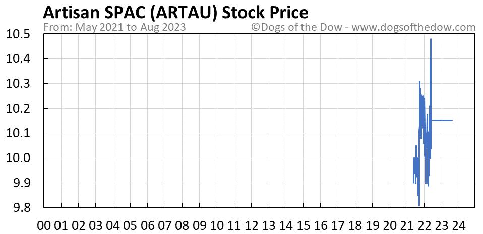 ARTAU stock price chart