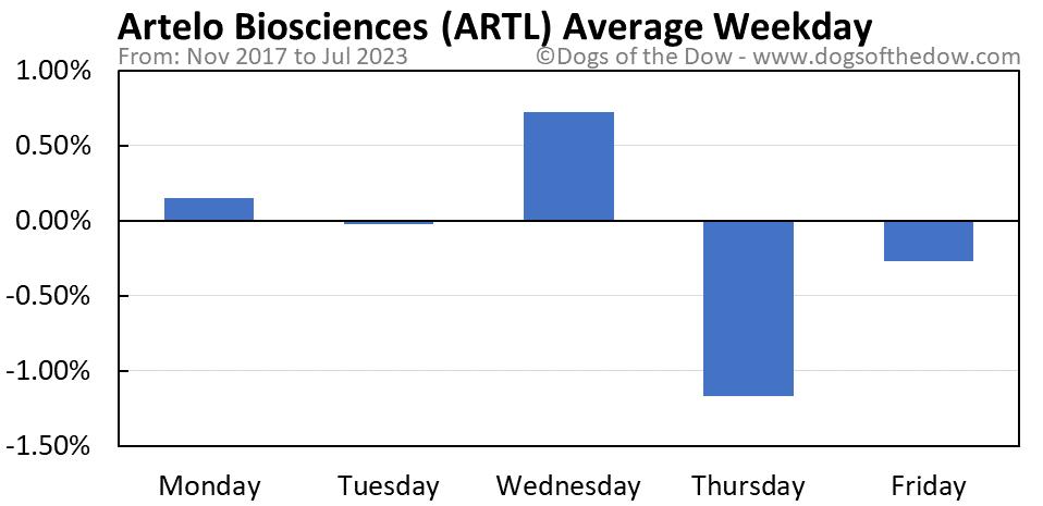 ARTL average weekday chart