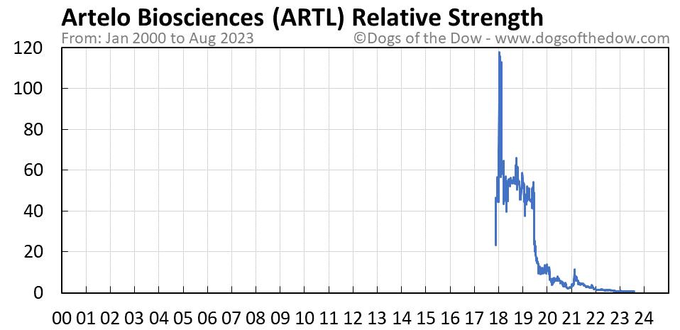 ARTL relative strength chart