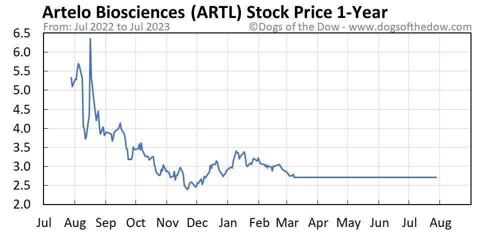 ARTL 1-year stock price chart