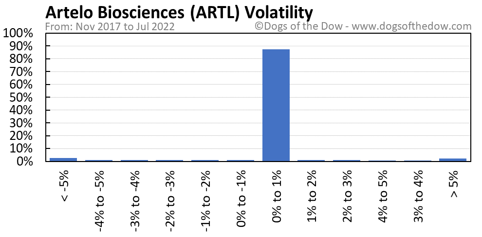 ARTL volatility chart