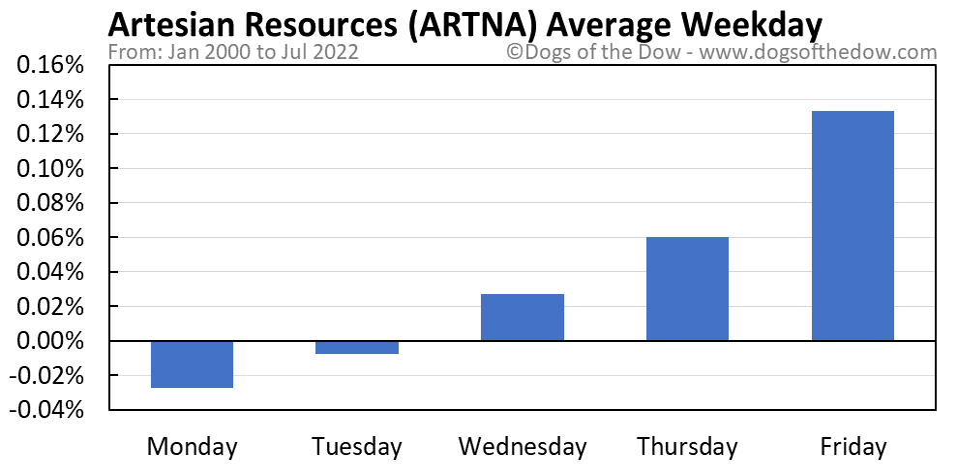 ARTNA average weekday chart