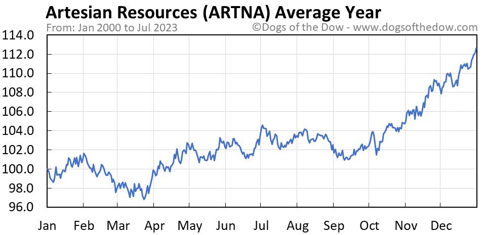 ARTNA average year chart