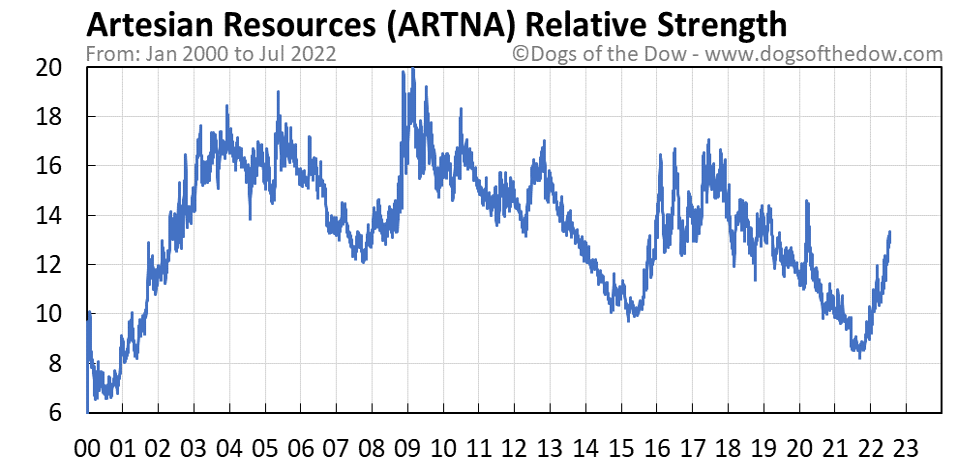 ARTNA relative strength chart