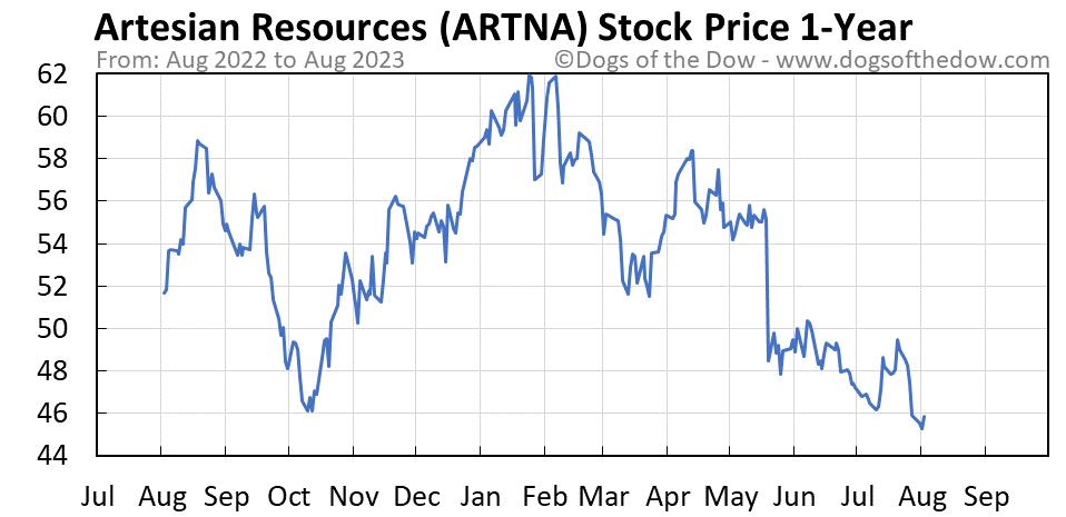 ARTNA 1-year stock price chart
